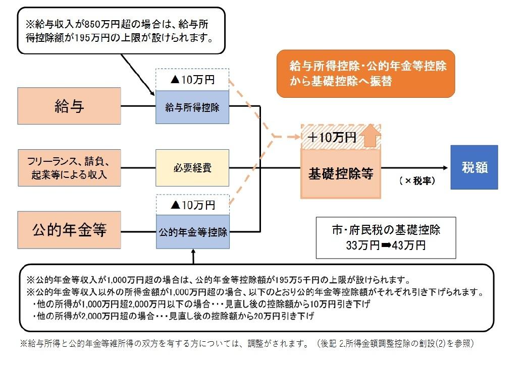 給与 所得 と 年金 所得 の 双方 を 有する 者 に対する 所得 金額 調整 控除